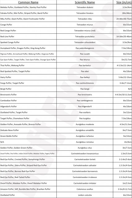 Pufferfish FW List.jpg